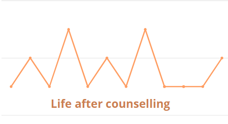 Should your counsellor be helping you with more than the here and now? 4