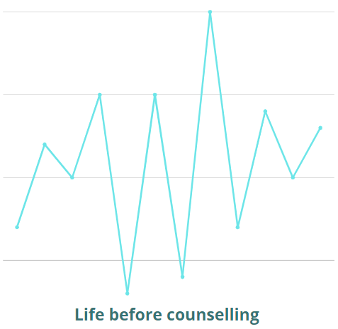Should your counsellor be helping you with more than the here and now? 3