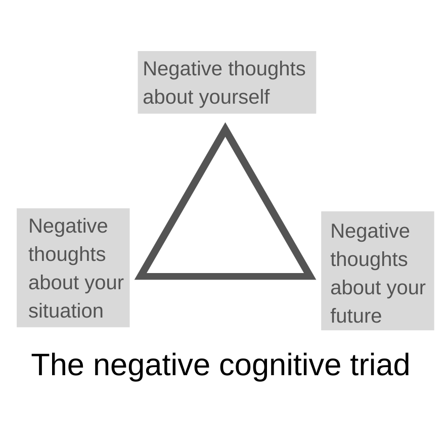 Ways of thinking that make depression worse - The negative cognitive triad. 2